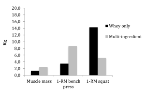 Average estimated extra gain elicited from the ingestion of whey protein containing supplement