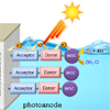 Holding on to the electrons in artificial photosynthesis