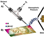 Mass spectrometry for characterization of anti-theft devices directly from banknotes