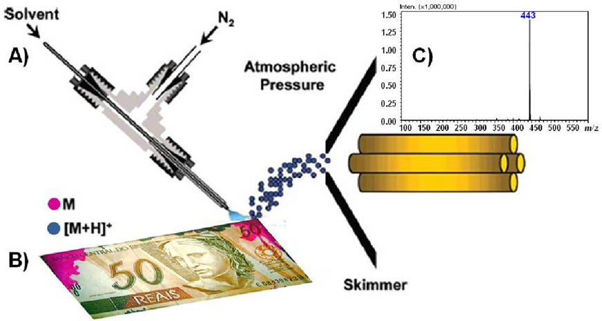 Fig. 2. ATD contamination inspection directly from the surface of a Brazilian banknote via EASI(+)-MS: (A) Schematic of the EASI-MS system, (B) A real ATM stained bamknote (C) The EASI mass spectrum acquired. M represents the neutral analyte laying on the surface of the banknote (red stain) wereas the blue dots represents the protonated analyte molecule [M+H]+ formed after dessorption, ionization and transfer to the gas phase.