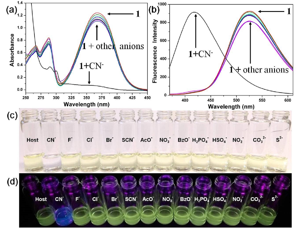 Fig.2. (a) Absorption and (b) emission spectra and (c) colorimetric and (d) fluorimetric responses of 1 (1.0 × 10-5 M) in a THF/H2O (9:1, v/v, containing 0.01 M HEPES, pH = 7.3) solution upon the addition of 25 equiv. of various anions.