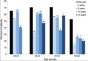 Full-time employment for seizure-free patients and in the general population Percentage with full-time employment in the general population and in seizure-free patients in different age groups. Numbers above bars represent number of patients in each group. Gen pop = general population.