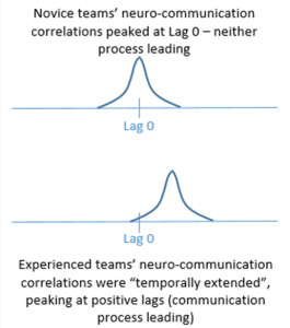 Fig. 1.  A schematic depicting the temporal shift in peak neuro-communication correlation as a marker of team experience.