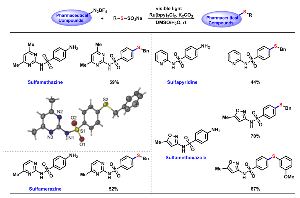 Fig. 2. Late-stage sulfuration of sulfonamide pharmaceuticals
