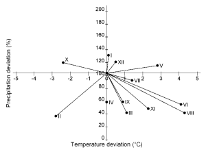 Fig. 2. Climagram showing the exceptionally high temperatures and low rainfall in 2003 (months shown in Roman numerals) compared with the 30 year average.