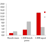 Effects of whey protein on strength, fat free mass or lean body mass