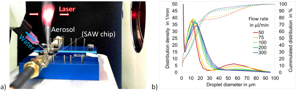 a) SAW generated aerosol with a microchannel fluid supply in a setup for laser diffractometry droplet size measurement; b) Measured droplet size distribution for different fluid flow rates (Reproduced from Ref. 1 with permission from the Royal Society of Chemistry)