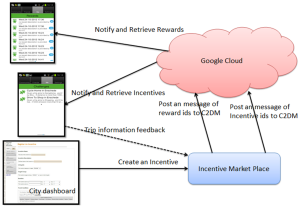 Distributing incentives and rewards where Android C2DM (Cloud to Device Messaging) is used to implement the incentive notification service