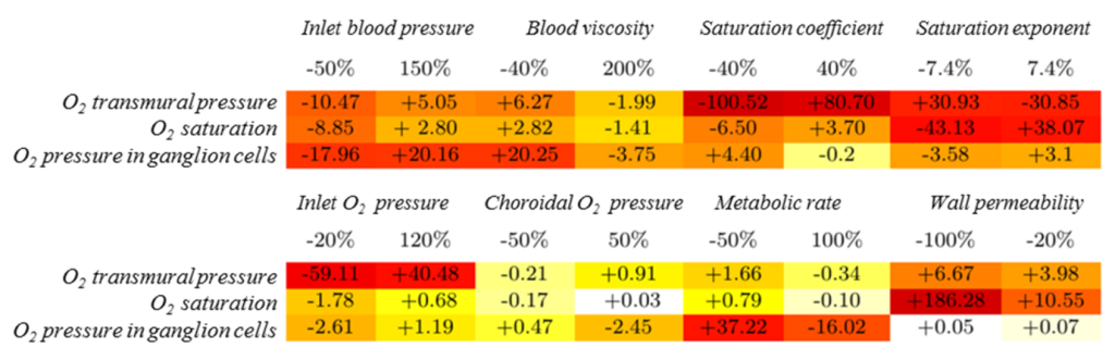 Fig. 2. Sensitivity analysis. Relative variation of the quantities reported on the rows as a function of the percentage variation of the parameters in the columns. The sign of the values indicates whether the variable decreases (-) or increases (+) with respect to the reference value. The color scale white-yellow-red used in the table visually grades the influence of individual parameter variations on the model outputs (white=small, red=large variations).