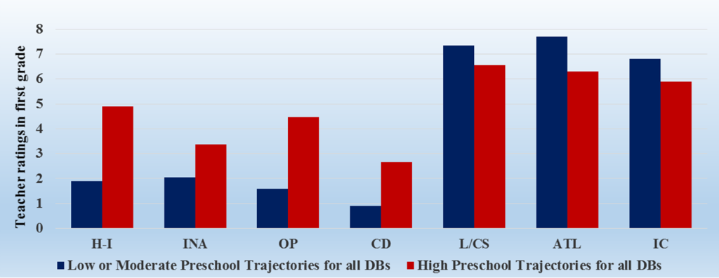 Fig. 1. Significant Associations between Comorbid Preschool Trajectories of Disruptive Behaviors and Children's School Adjustment in First Grade. Teacher ratings categories are H-I: Hyperactivity-impulsivity; INA: Inattention; OP: Opposition; CD: Conduct Disorder; L/CS: Language and cognitive skills; ATL: Attitude toward learning; IC: Implication in the classroom.