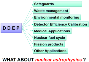 Fig. 1. Different applications of radionuclide decay data recommended by the DDEP cooperation.