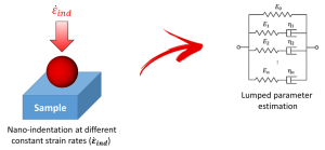 Fig. 2. Schematic of the nano-epsilon dot method. Samples are tested through nano-indentation measurements at different constant strain rates (ε ̇_ind). The results are used to derive viscoelastic constants for lumped parameter models.