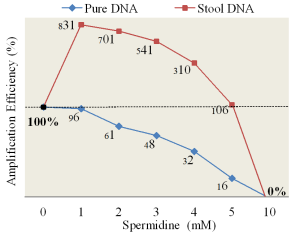 Fig. 2. PCR efficiencies of the Alb gene at various concentrations of Spermidine, ranging from 1 mM to 10 mM. For example, Pure DNA and Stool DNA with 1 mM Spermidine showing 96% and 831% of amplification efficiency (AE) of the true AE (100%) in absence of Spermidine.