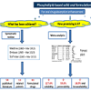 Adding phospholipid to drug formulation: a promising approach to improve drug absorption