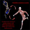 MicroRNAs and physical activity