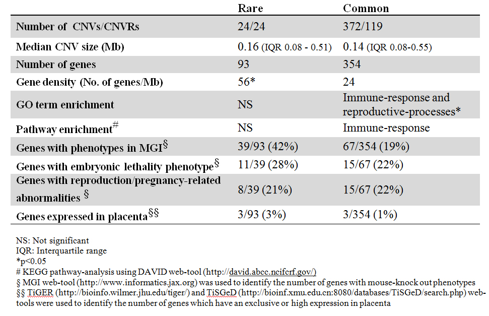 Fig. 1. Comparison of the CNV characteristics in 101 miscarriages from 4 studies.