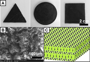 Fig. 1 (A) Digital images of G-PCMs with different shapes, showing their high structural stability. (B) Low-resolution SEM side-view image with PEG content of 93 wt%, showing architectures of 3D netlike graphene. (C) Schematic of an architecture of 3D interconnected netlike graphene assembled in a polyethyleneglycol matrix.
