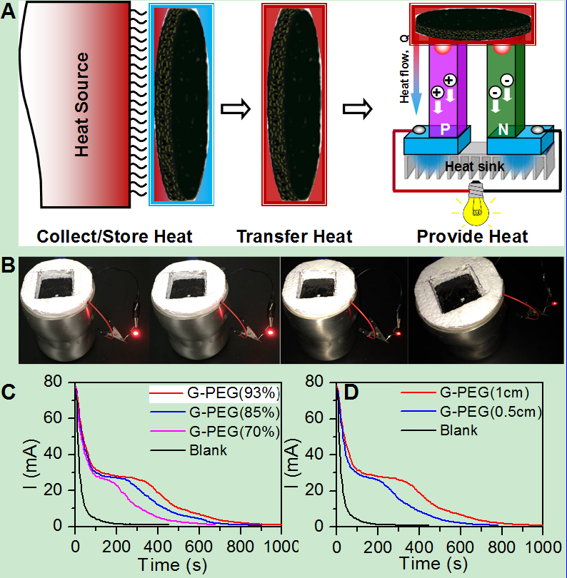 Fig. 2 (A) Schematic of the thermoelectric device coated with the obtained G-PCMs. (B) Digital images of the G-PCMs providing heat flow through the thermoelectric device to light up a red LED with time passed. (C) I–t curves of G-PCMs assembled with PCM contents. (D) I–t curves of G-PCMs assembled with different thicknesses.