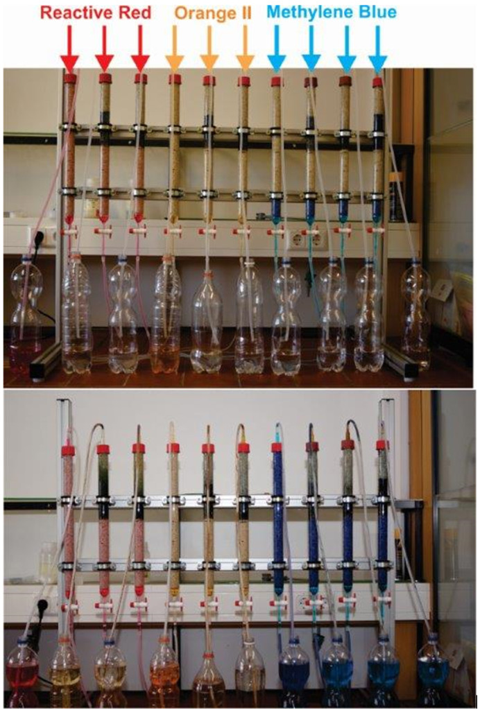 Fig. 1. Photographs of an experimental design evidencing the ion-selective nature of the Fe0/sand/H2O system. The first picture was made 14 hours (day 1) after the starting of the experiments and the second at the end (day 93). It is seen that, at day 1, the breakthrough of anionic dyes (Reactive Red 120 and Orange II) has already happened in sand columns, while methylene blue (MB) is uniformly adsorbed onto sand. At day 93, no quantitative breakthrough of the anionic dyes was observed while MB breakthrough was quantitative in all Fe0-bearing systems after the exhaustion of the adsorption capacity of the sand layer. Modified after Phukan 2015