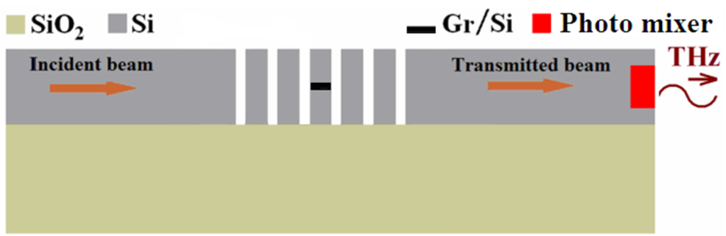 Fig. 1. Schematic of the THz wave generator. It consists of a Si PhC and a graphene (Gr) layer. A constant-intensity optical light is inputted from the left hand side, modulated in the cavity at the graphene layer, and converted to THz wave by a photo mixer at the right-hand side.