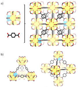Fig. 1. Schematic representation of Cerium doped UiO-66 material. a) the material is composed of Zr/Ce metal clusters (in yellow and blue respectively) and benzenedicarboxylic acid linkers to form a 3D network composed of b) two types of cages i.e., tetrahedral (left) and octahedral (right).