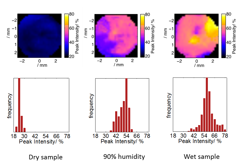 Fig. 1. Terahertz imaging profiles of dry, 90% relative humidity and wet cell samples