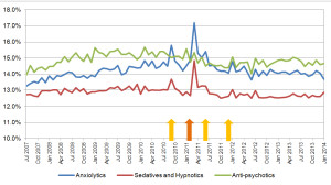 Fig. 1. Sedatives and hypnotics, anxiolytics, and antipsychotics dispensed by CDHB as a percentage of national dispensing. Arrows indicate earthquakes over magnitude 6 (February 2011 was the most devastating).