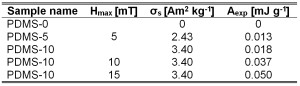 Table 1. Summary of results of hyperthermic predictions: Hmax, AMF amplitude at which experiments were conducted; σs, saturation magnetization; Aexp, experimental hysteresis loop.