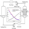 Marine oily wastewater treatment: process simulation and control using soft computing approaches