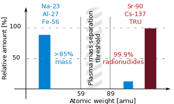 Fig. 1. Typical mass and radioactivity distribution in waste.