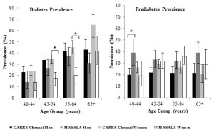 Fig. 1. Age specific prevalenece of diabetes and prediabetes by study and gender.