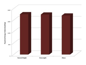 Fig. 1. Reported Energy Intake for normal weight, overweight and obese young adults.