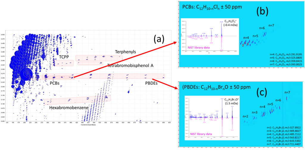 Fig. 2. (a) Kendrick mass defect plot for all of the compounds in the dust sample and the locations of the (b) PCB's and (c) PBDE's on the GCxGC chromatogram together with an example of the measured and standard mass spectra for one compound in each class.