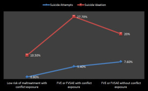 Fig. 2. Rates of suicide ideation and attempts across the maltreatment profiles that were and were not exposed to the civil conflict in NI.