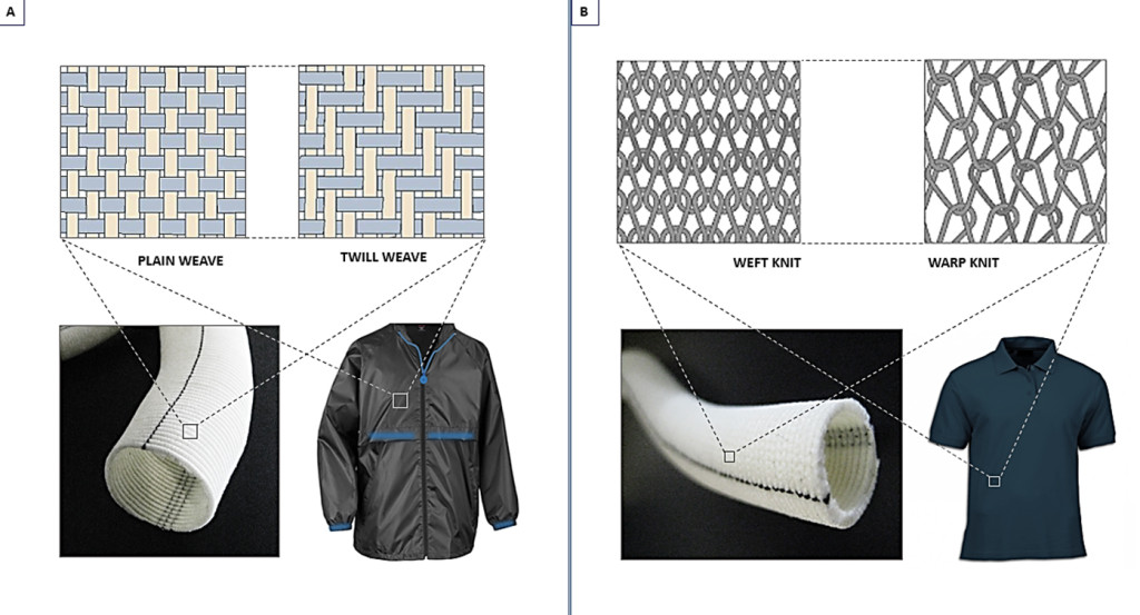 Fig. 2. Macroscopic structural comparison of (A) woven, and (B) knitted vascular graft with basic textile garments.