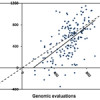 Accurate genomic evaluation of small dairy cattle populations