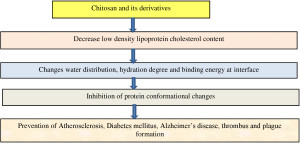 Fig. 2. The possible influence of chitosan on LDL cholesterol, hydration, protein conformation and protein conformational diseases.