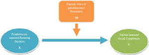 Fig. 1. Model of the moderation by preadolescents' personality.