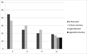 Fig. 1. The proportion of working patients (paid and voluntary) who worked less than before their illness (Q fever or Legionnaires' disease), due to their illness.