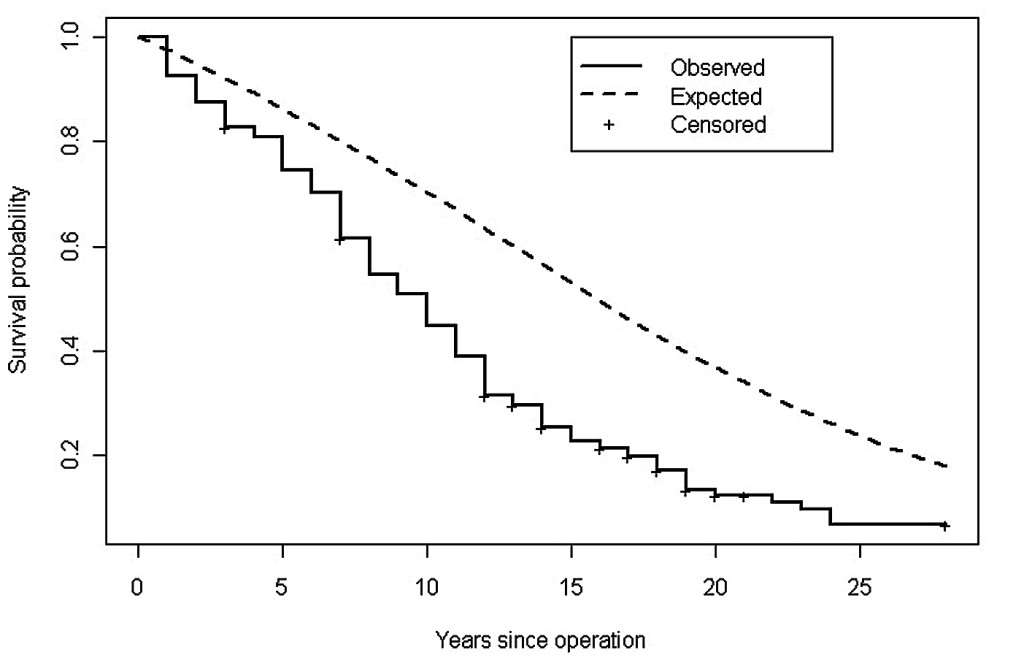 Fig. 1. K-M survival of recurrence - free persons vs. actuarial expectations. Reprinted with permission of Elsevier Press: Reich JM, Kim JS, Asaph JW. Diminished post-lobectomy disease-free survival: screening implications. Clin Lung Cancer 2015; 16 (5): 391-97. Doi: 10.1016/jclic.2015.03.003.