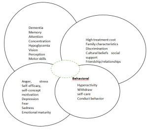Fig. 1. The psychosocial conceptual model in diabetes.