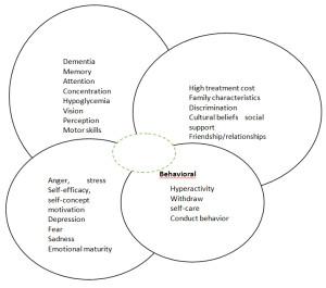 Fig. 1. The psychosocial conceptual model in diabetes.