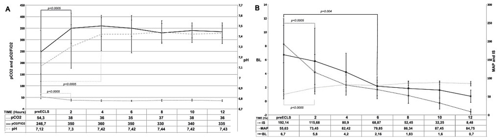 Fig. 2. A: The graph shows the Arterial Blood Gases Analysis Parameters from Pre-ECLS time to 12 hours left. The connection draws (with p value) were between pre-ECLS and the first significant different value for any parameter. The values are express as mean ± SD. (ECLS=Extracorporeal life support; pCO2, pre-ECLS value is the mean of at least 3 evaluations, (mmHg); pO2/FiO2, pre-ECLS value is the mean of at least 3 evaluations; pH, pre-ECLS value is the mean of at least 3 evaluations; p is referred to the first statistically significant variation of each parameter from ECLS-start.) B: The shows the hemodynamic Parameters from Pre-ECLS time to 12 hours left. The connection draws (with p value) were between pre-ECLS and the first significant different value for any parameter. The values are express as mean ± SD. (ECLS=Extracorporeal life support, pre-ECLS value is the mean of at least 3 evaluations; IS=Inotropic Score, pre-ECLS value is the mean of at least 3 evaluations(μg/kg/min); MAP=Mean arterial pressure, pre-ECLS value is the mean of at least 3 evaluations (mmHg); BL=Blood lactates, pre-ECLS value is the mean of at least 3 evaluations (mmol/l); p is referred to the first statistically significant variation of each parameter from ECLS-start.)
