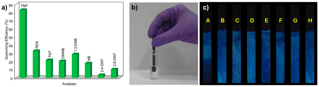 Fig. 2. (a) Fluorescence quenching performance of TNP and its comparison with different nitro analytes in water. (b) Paper strip based detection method for detection of TNP in the aqueous phase. (c) Comparison of luminescence behaviour MOF-coated paper strips when dipped in different nitro analytes viewed under UV light (A = TNP, B = TNT, C = RDX, D = 2,4-DNT, E = DNB, F = 2,6-DNT, G = NB, H = DMNB).