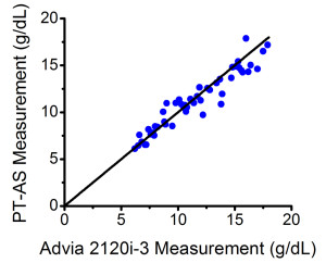 Fig. 2. Comparison of PT-AS measurements against those from a hematology analyzer, ADVIA® 2120i.