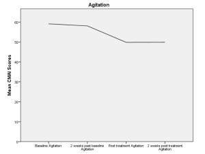 Fig. 2. Graph displaying change in depression before and after music therapy.