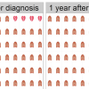 Importance of updating prognostic predictions: an example from breast cancer