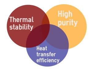 Fig. 1. The key product features for a well-designed fluid and to explain why a non-fouling fluid ('food grade') provides a consistent heat source at very high temperature.