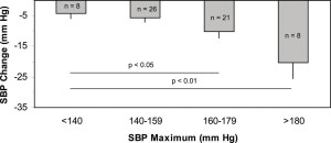 Fig. 1. Change of systolic blood pressure (SBP) during melatonin treatment depending on the individual value before treatment