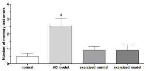Fig. 1. Memory test showing impaired memory recall in Alzheimer's (AD) model indicated by higher number of errors made by the model (marked by *). Note the exercised AD model exhibits normal memory.